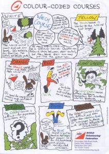 Colour coded comicstrip, British Orienteering